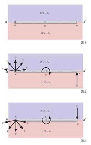 モーメントの基礎的現象 図1,2,3