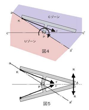 T字型物体に発生する現象 図4,5