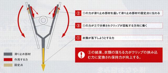 タヤクリップの滑り落ち防止メカニズム説明画像:滑らないクリップ